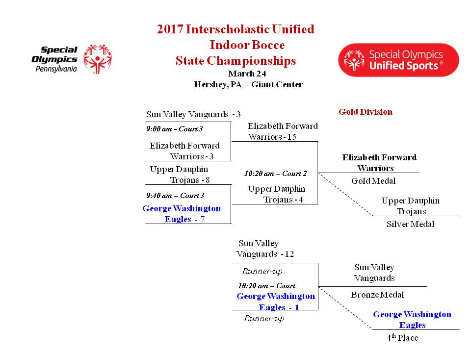 Bracket for 2017 Unified Bocce Championship